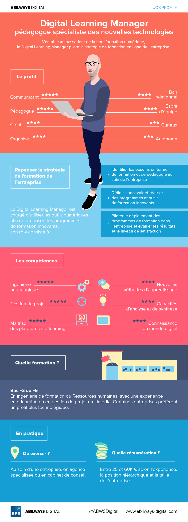 Infographie digital learning manager