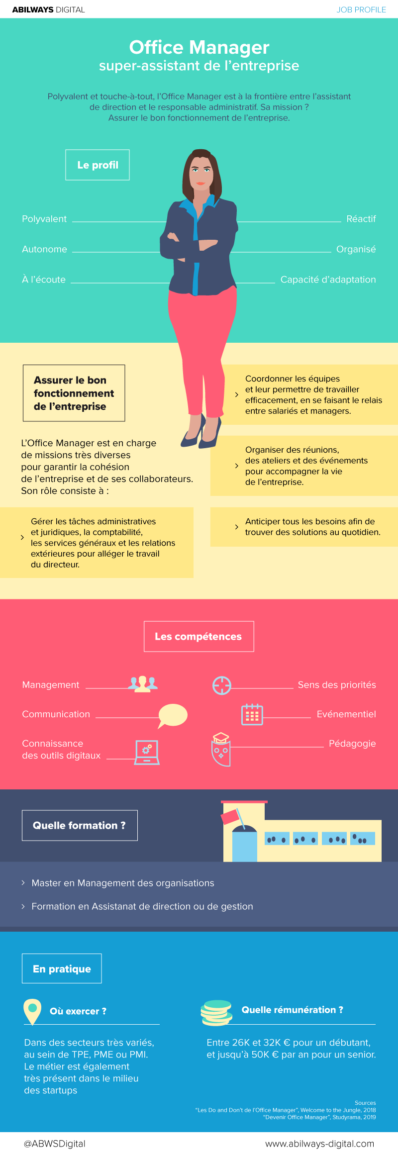 Infographie Office Manager